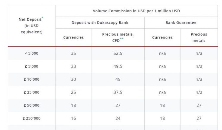 dukascopy bank comisiones